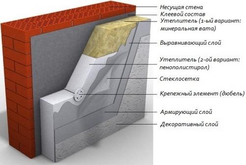 облицювання фасаду